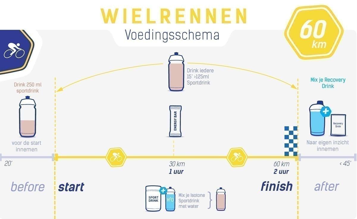 Voedingsschema wielrennen 60 km