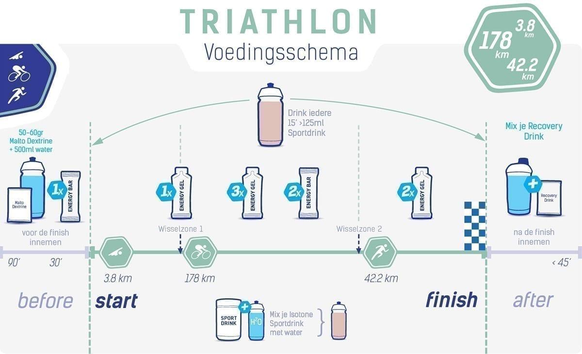Voedingsschema hele triathlon (Ironman)