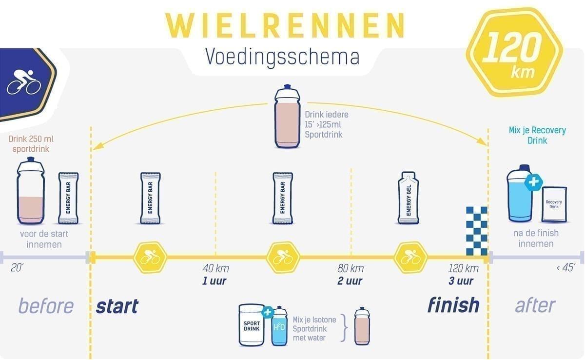 Voedingsschema wielrennen 120 km (race)