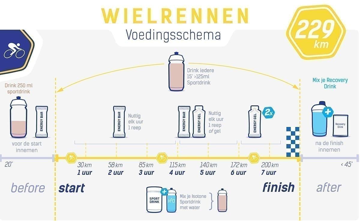 Voedingsschema wielrennen - Ronde van Vlaanderen