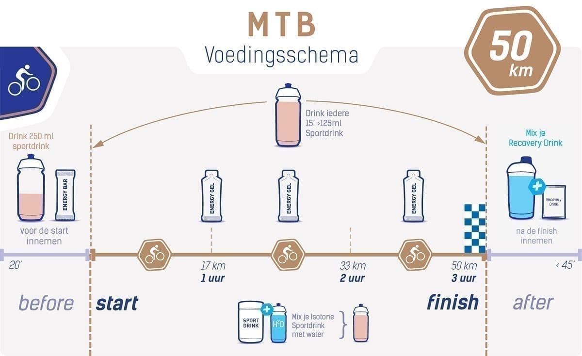 Voedingsschema MTB 50 km
