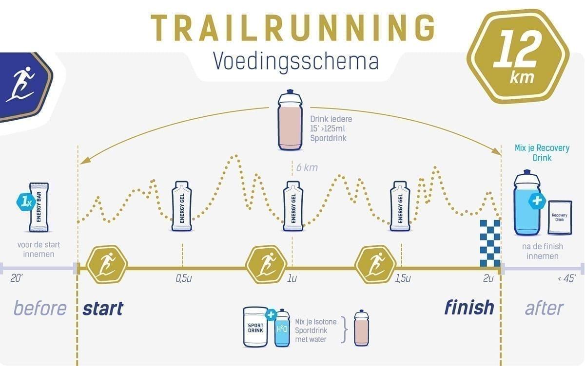 Voedingsschema trailrunning