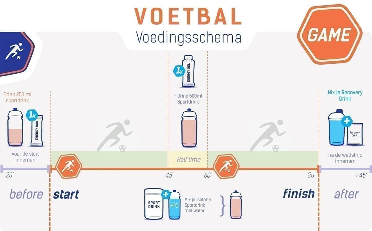 Voedingsschema voetbal